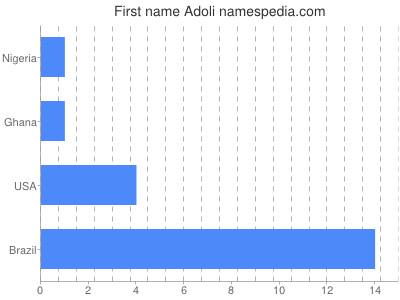 Given name Adoli