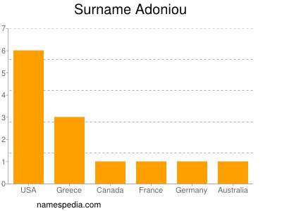 Surname Adoniou