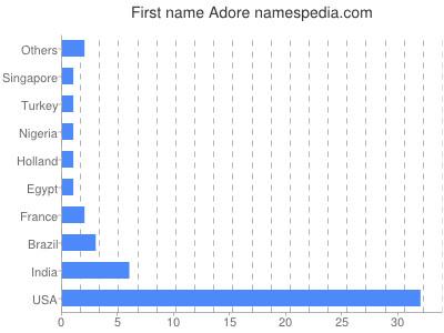 Given name Adore