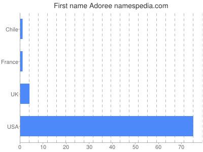 Given name Adoree