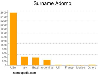 Surname Adorno