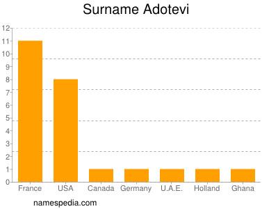 Surname Adotevi