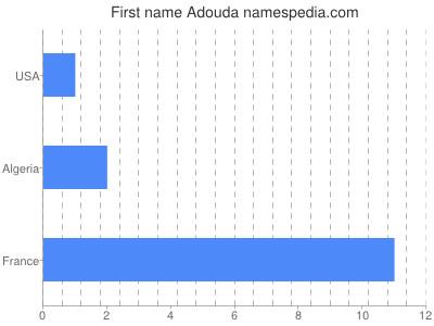 Given name Adouda
