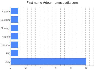Given name Adour