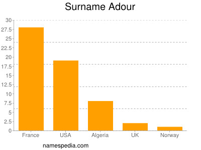 Surname Adour