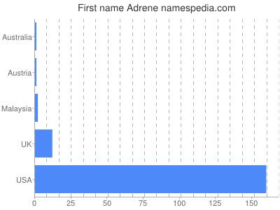 Given name Adrene
