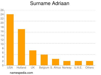 Surname Adriaan
