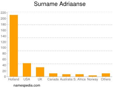 Surname Adriaanse