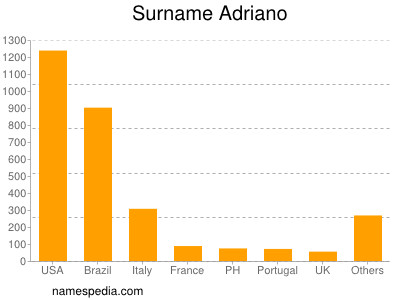 Surname Adriano