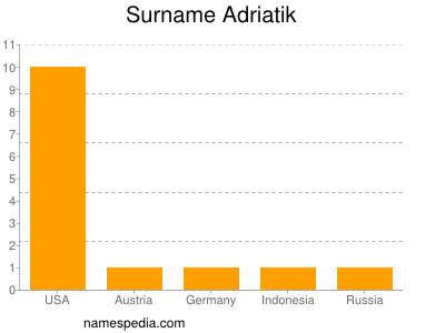 Surname Adriatik
