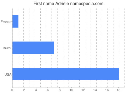 Given name Adriele