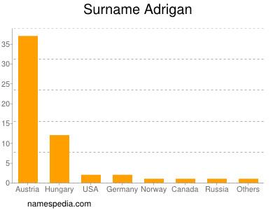 Surname Adrigan