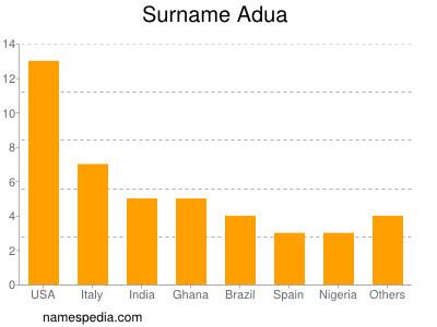 Surname Adua