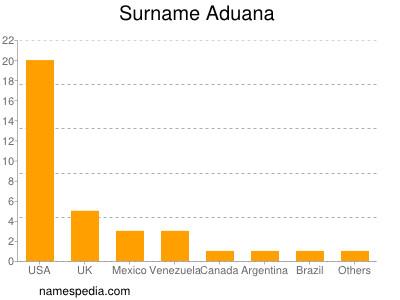 Surname Aduana