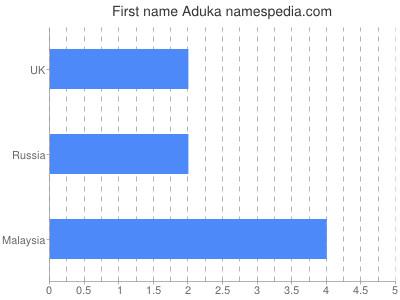 Given name Aduka
