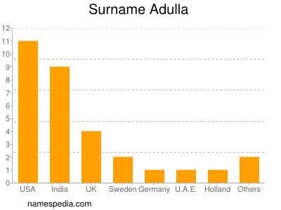 Surname Adulla