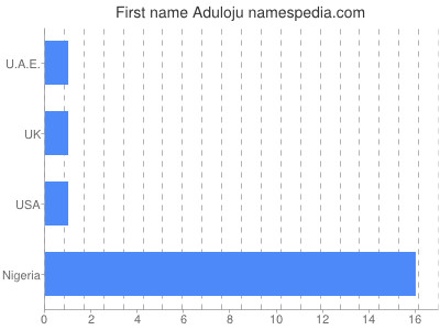 Given name Aduloju