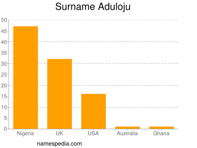 Surname Aduloju