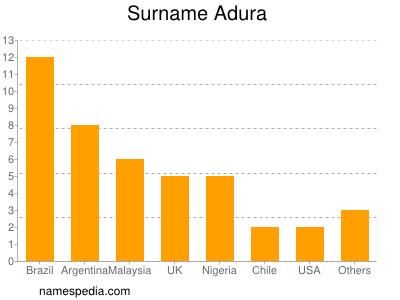 Surname Adura