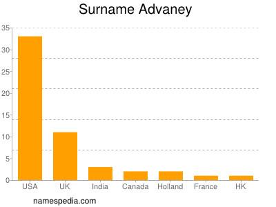 Surname Advaney