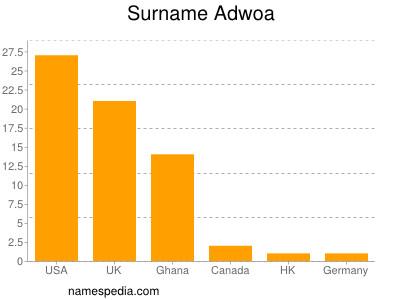 Surname Adwoa