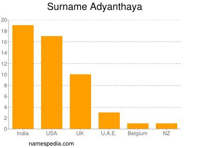 Surname Adyanthaya