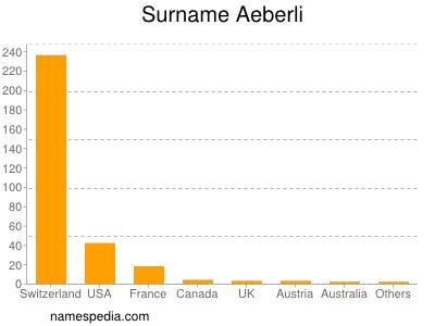 Surname Aeberli