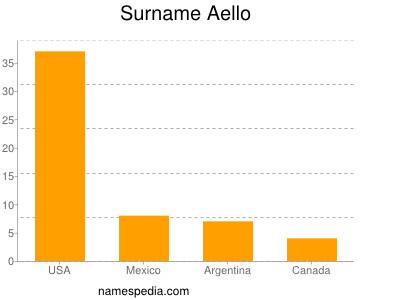 Surname Aello