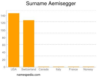 Surname Aemisegger