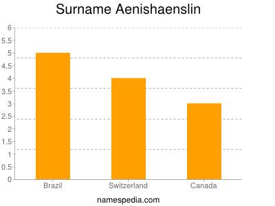 Surname Aenishaenslin