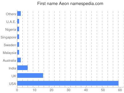 Given name Aeon