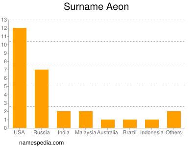 Surname Aeon