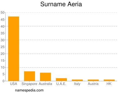 Surname Aeria