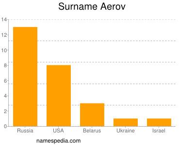 Surname Aerov