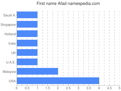 Given name Afad