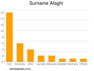 Surname Afaghi
