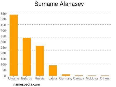 Surname Afanasev