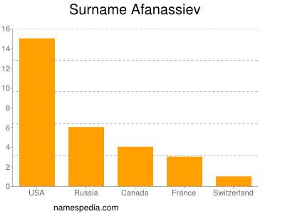 Surname Afanassiev