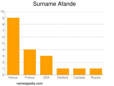 Surname Afande