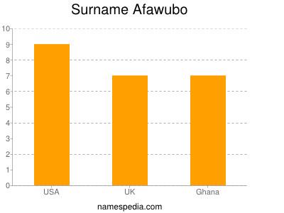 Surname Afawubo