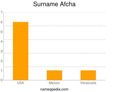 Surname Afcha