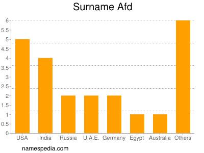 Surname Afd