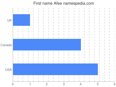Given name Afee