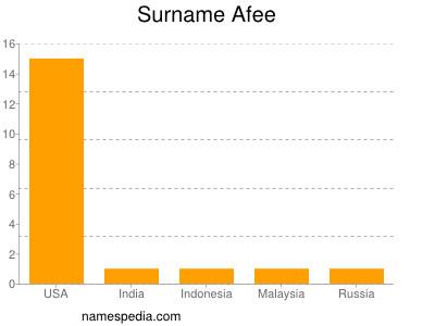 Surname Afee