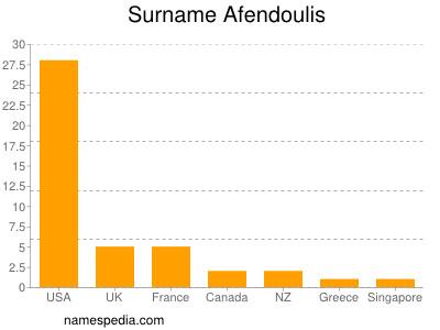 Surname Afendoulis