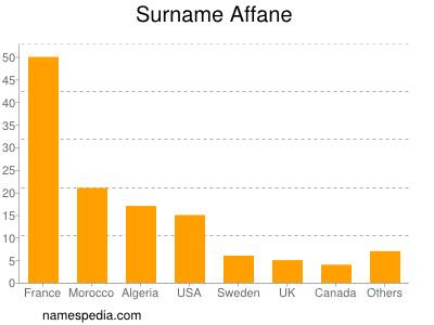 Surname Affane