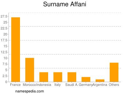 Surname Affani