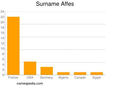 Surname Affes
