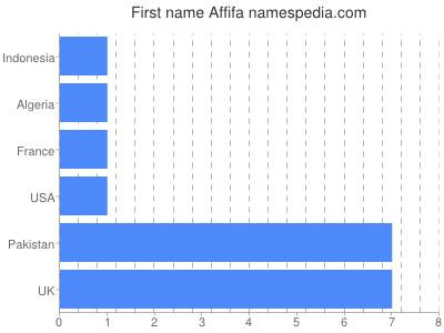 Given name Affifa
