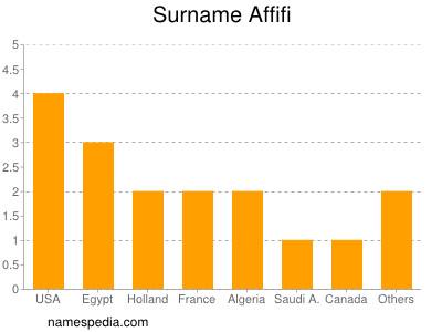 Surname Affifi